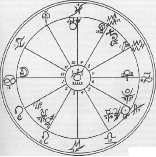 astrological forces
