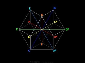 music-tritones-ve-cosmometry.net