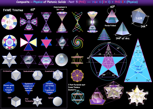 COMPOSITE_PHIsex_of_Platonic_Solids